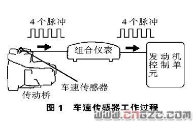 通过数据流快速诊断丰田威驰轿车故障