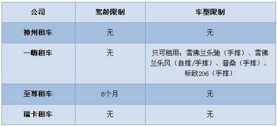 神州租车官网_新手租车大比拼神州租车综合实力占优_车讯网