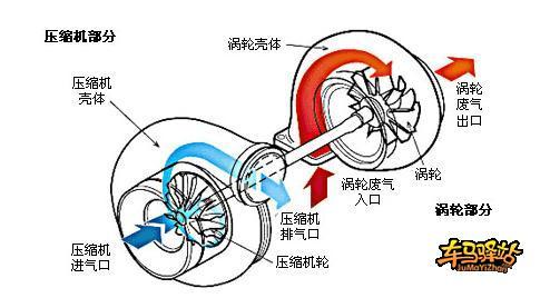原理,涡轮增压发动机是依靠涡轮增压器来加大发
