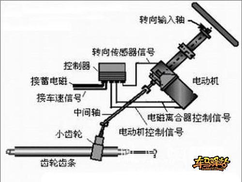 转向系统动力,所以等于机械转向系统从发动机启动开始不管你高清图片