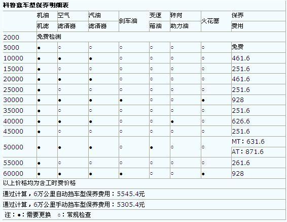 常规保养费用对比 科鲁兹pk荣威550-车讯网